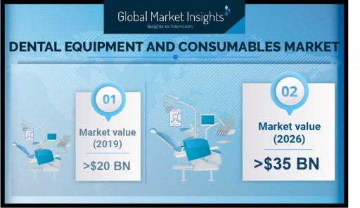 Dental Equipment & Consumables Market to Hit USD 35 Bn by 2026: Global Market Insights, Inc.