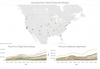 PropertyClub's 20 Year Analysis of Real Estate Prices in 50 Largest US Cities (1999-2019)