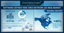 Global SD-WAN Market Size to surpass $17bn by 2025