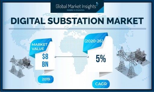 Digital Substation Market to Cross $9 Billion by 2026, Says Global Market Insights, Inc.