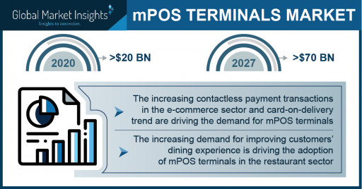 Mobile POS Terminals Market Revenue to Cross USD 70 Bn by 2027: Global Market Insights Inc.