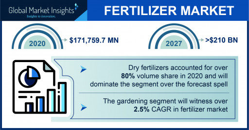 The Fertilizer Market Projected to Surpass $210 Billion by 2027, Says Global Market Insights Inc.