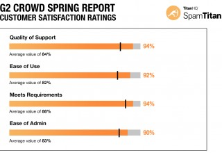 G2 Crowd Grid® Spring 2019 Report - Email Security Satisfaction Rating