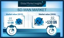 Global Software-Defined Wide Area Network (SD-WAN) Market revenue $30bn by 2026: GMI