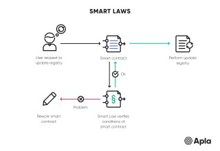 Smart Laws