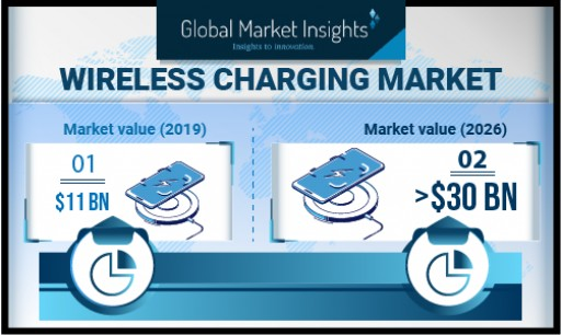 Wireless Charging Market Growth Predicted at Over 14% Till 2026, Revenue to Hit USD 30 Billion-Mark: Global Market Insights, Inc.
