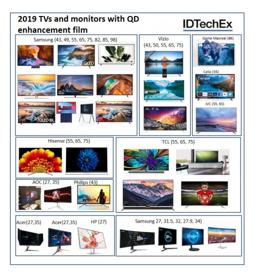 Quantum Dots: IDTechEx Research Analyzes Changing and Expanding Application Landscape