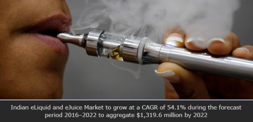 Indian eLiquid and eJuice Market to Reach $1,319.6 Million by 2022