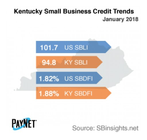 Kentucky Small Business Borrowing Stalls in January: PayNet