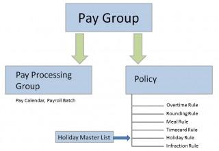 Pay Group Enhancement