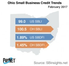 Ohio Small Business Credit Trends