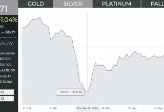 Silver Prices: Large Dip Shown in Mid-March