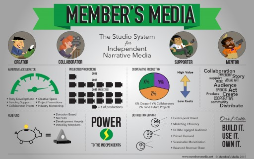 Member's Media Launches Platform Cooperative for Independent Narrative Media.
