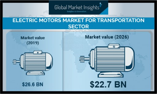Electric Motors Market Growth for Transportation Sector Predicted at 4.6% Till 2026: Global Market Insights, Inc.