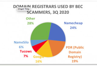 3Q 2020 - Domain Registrars Used by BEC Scammers