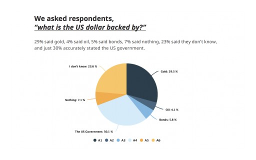 New Genesis Mining Study Finds 29% of Americans Believe the US Dollar is Still Backed by Gold