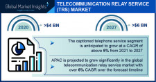 Telecommunication Relay Service Market size worth $6 Bn by 2027