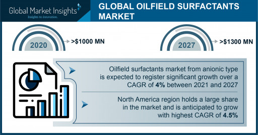 Oilfield Surfactants Market Anticipated to Exceed $1.3 Billion by 2027, Says Global Market Insights Inc.