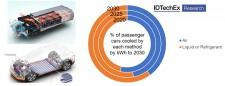 "Cooling strategies for plug-in electric vehicles over the next 10 years, with a shift towards liquid and refrigerant cooling. Source: IDTechEx report ""Thermal Management for Electric Vehicles 2020-2030"" (www.IDTechEx.com/TMEV)"