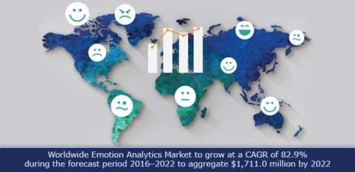 Worldwide Emotion Analytics Market to Grow at a CAGR of 82.9% to Aggregate $1,711.0 Million by 2022