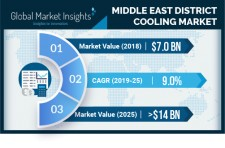 District Cooling Market in Middle East worth $14bn by 2025