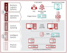 Dragos Platform and McAfee Enterprise Security Manager