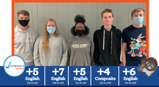 Houston High School Achieves Notable Improvements in 54% of Their Juniors' ACT® English Scores