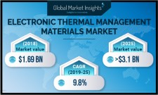Electronic Thermal Management Materials Market size worth $3.1 bn by 2025