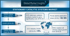 Stationary Catalytic Systems Market 2019-2025