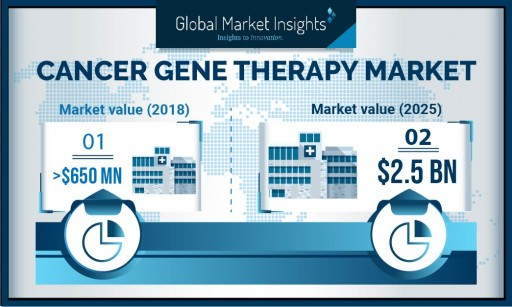 Cancer Gene Therapy Market Value to Hit $2.5 Billion by 2025: Global Market Insights, Inc.