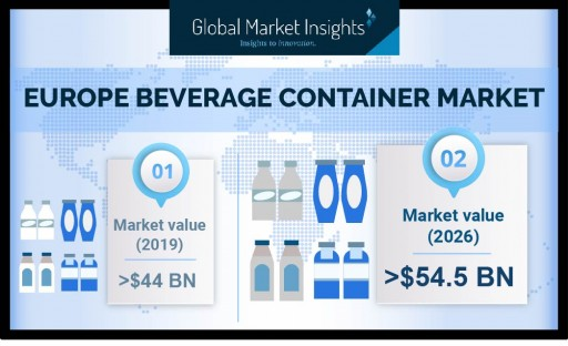 Europe Beverage Container Market Anticipated to Exceed $54.5 Billion by 2026, Says Global Market Insights Inc.