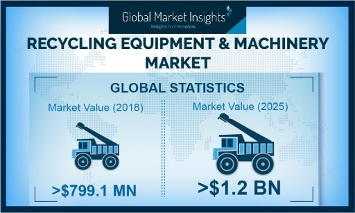 Recycling Equipment and Machinery Market is Likely to Reach $1.2 Billion by 2026, Says Global Market Insights, Inc.