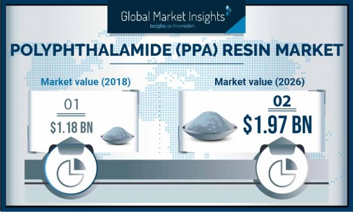The Polyphthalamide Resin Market to cross $1.9 billion by 2026, says Global Market Insights Inc.