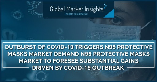 Outburst of COVID-19 Triggers N95 Protective Masks Market Demand, Says GMI