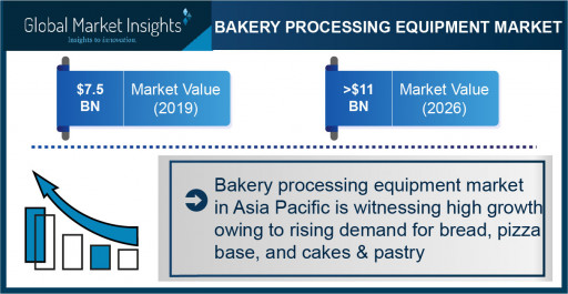 Bakery Processing Equipment Market to Hit $11 Bn by 2026; Global Market Insights, Inc.