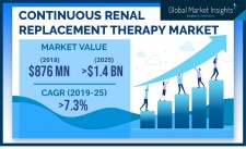 Continuous Renal Replacement Therapy Market Statistics 2019-2025
