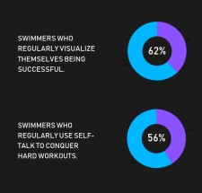 Mental Skills College Swimmers Use