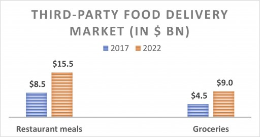 Third-Party Food Delivery Market Poised for Explosive Growth