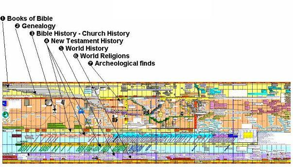bible timeline chart chronicling significant biblical
