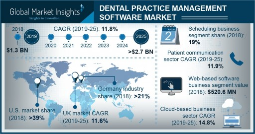 Dental Practice Management Software Market to Hit $2.7 Billion by 2025: Global Market Insights, Inc.