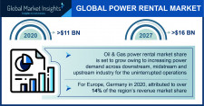 Power Rental Industry Forecasts 2021-2027