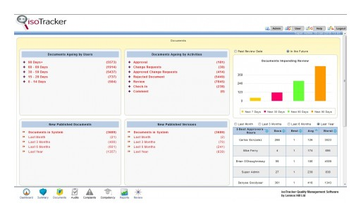 Lennox Hill Adds a Dashboard and a Reports Creation Feature to Its Cloud-Based isoTracker QMS Software