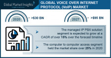 VoIP Market Growth Predicted at 15% Through 2027: GMI