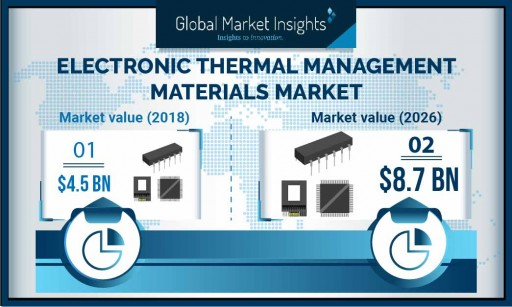Electronic Thermal Management Materials Market to Surpass $8.7 Billion by 2026, Says Global Market Insights, Inc.