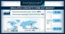 Insulated Concrete Form Market size to exceed $1.6bn by 2025