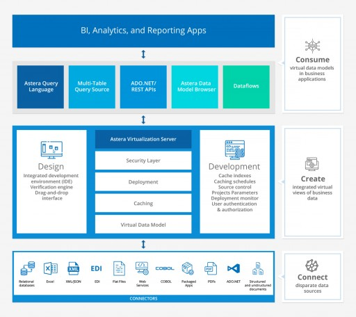 Astera Software Unveils Its Data Virtualization Solution for Enhanced Enterprise-Wide Data Accessibility