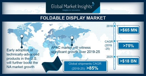 Foldable Display Market Worth $18bn by 2025: Global Market Insights, Inc.