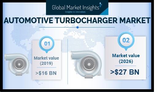 Automotive Turbocharger Market Revenue to Surpass USD 27B by 2026: Global Market Insights, Inc.