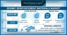 Seismic Reinforcement Materials Market size worth $40 billion by 2025