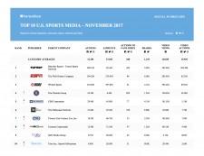 Top 10 US Sports Media November 2017